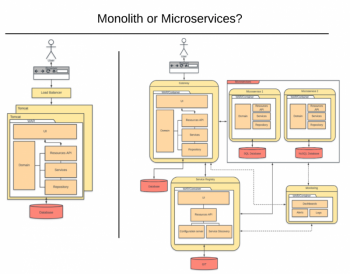 Brown Bag Series: Monolith or Microservices